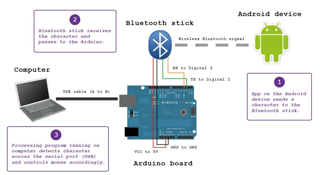 Control keyboard mouse android app via arduino use