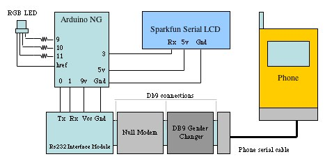 Arduino Mobile Processing Schematic