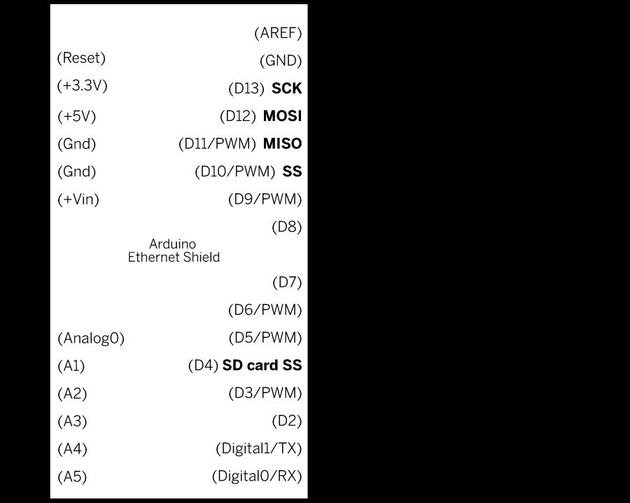 Arduino Barometric Pressure Web Server Schematic