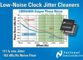 Chip cleans clock signals to 111fs jitter