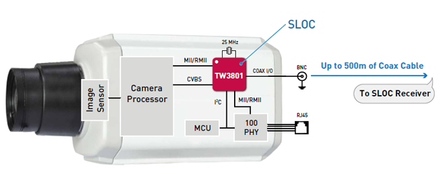 Sony uses Intersil technology in internet cameras