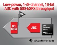 TI intros its lowest noise octal 12-bit ADC