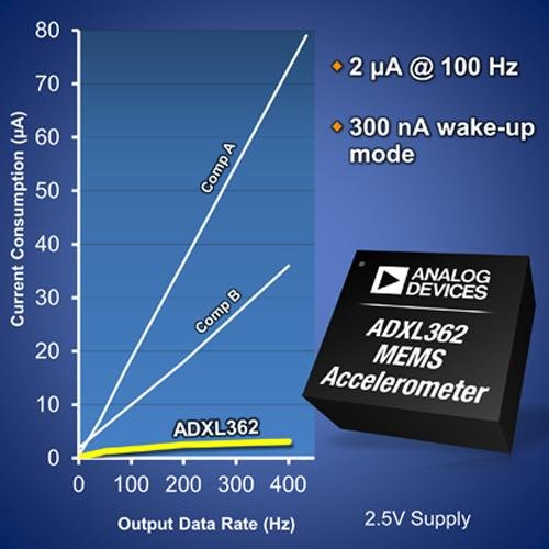 ADI claims lowest power accelerometer