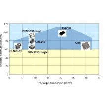 NXP introduces tiny mosfet in leadless package