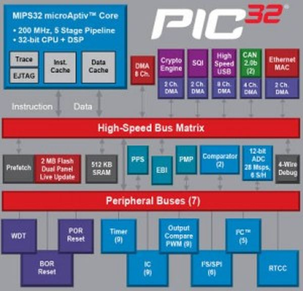 More on new 32bit PICs from Microchip