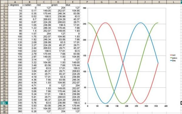 The Sine Wave Function