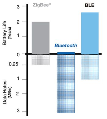 Moving Forward With Bluetooth Low Energy