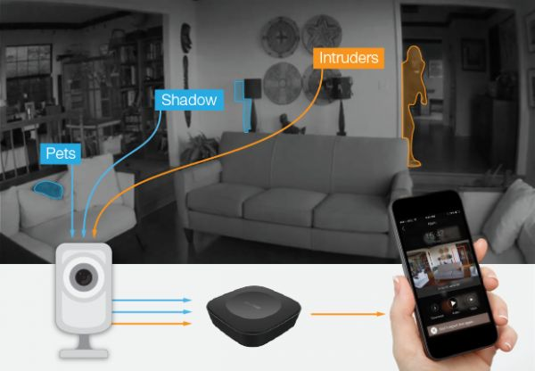 CamPoint Smarter than smart home security
