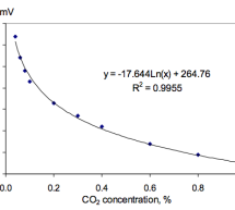 Antilog converter linearizes carbon dioxide sensor
