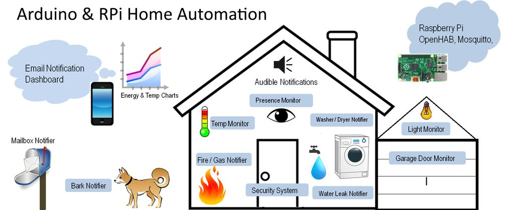 Uber Home Automation w/ Arduino & Pi