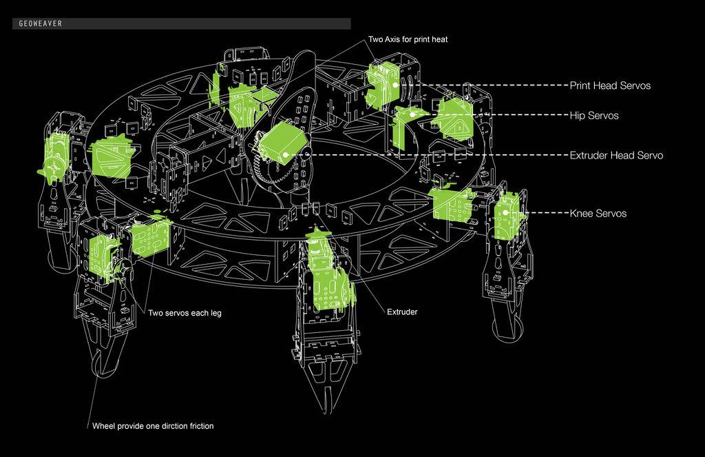 Geoweaver: A Walking 3D Printer Hexapod using arduino schematic