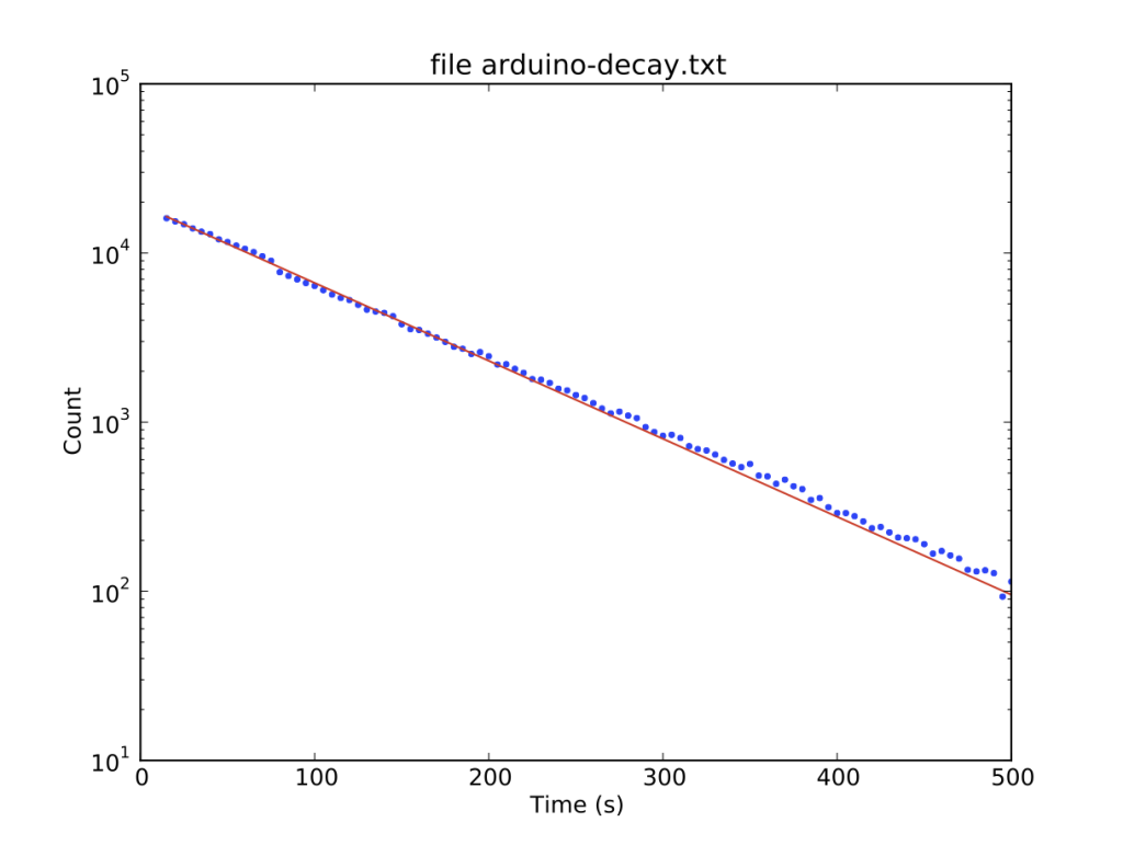 Radioactive isotope decay simulation