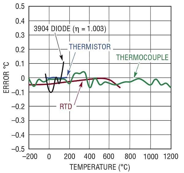 Temperature-to-Bits converter helps solve challenges in sensor measurement