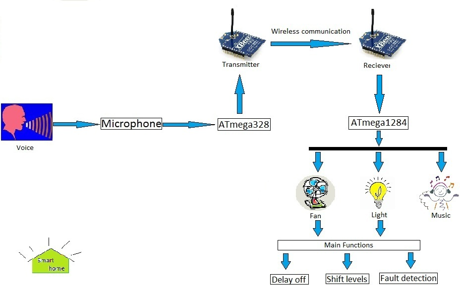 A wireless voice-controllable household system