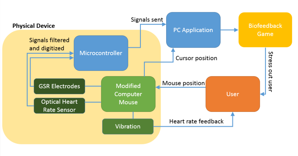 Biometric Sensing Computer Mouse circuit