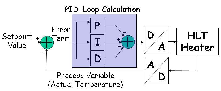 Intro to Model Airplane Autopilot circuit