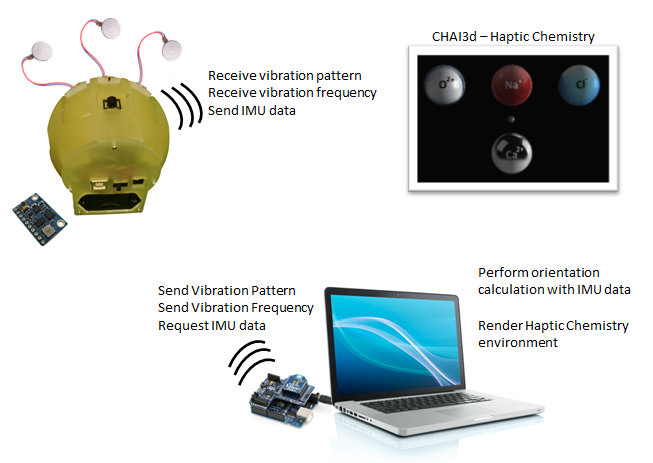 Intuitive Vibrotactile Feedback Educational Feedback Devices