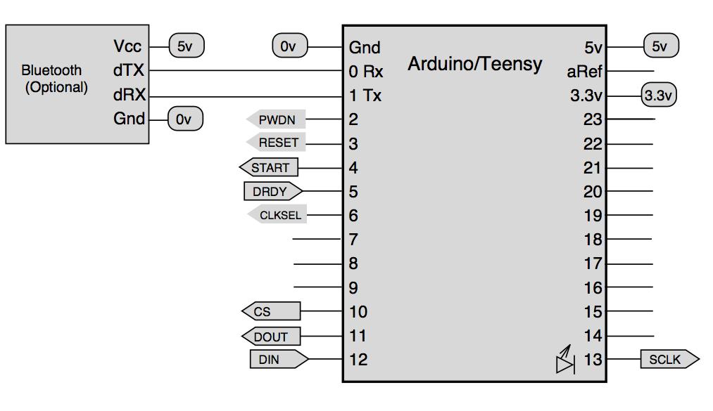 Open source multi-channel EEG/ECG/EMG circuit