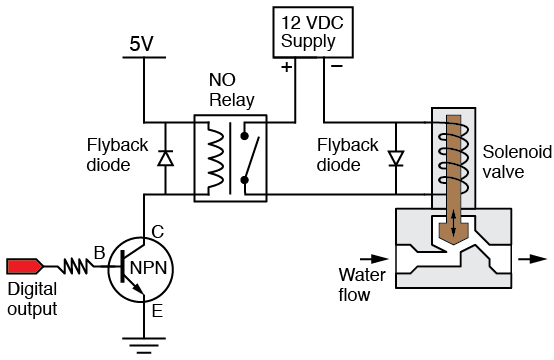 wiring of the solenoid valves