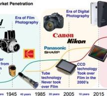 CMOS Image Sensors Surpassing Moore's Law