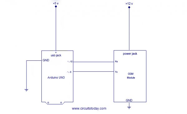 Notes on GSM Module  1. We use SIM900 GSM Module – This means the module supports communication in 900MHz band. We are from India and most of the mobile network providers in this country operate in the 900Mhz band. If you are from another country, you have to check the mobile network band in your area. A majority of United States mobile networks operate in 850Mhz band (the band is either 850Mhz or 1900Mhz). Canada operates primarily on 1900 Mhz band. Please read this wiki entry on GSM Frequency Bands around the World.  2. Check the power requirements of GSM module – GSM modules are manufactured by different companies. They all have different input power supply specs. You need to double check your GSM modules power requirements. In this tutorial, our gsm module requires a 12 volts input. So we feed it using a 12V,1A DC power supply. I have seen gsm modules which require 15 volts and some other which needs only 5 volts. They differ with manufacturers. If you are having a 5V module, you can power it directly from Arduino's 5V out.  3. Check for TTL Output Pins in the module – You can feed the data from gsm module directly to Arduino only if the module is enabled with TTL output pins. Otherwise you have to convert the RS232 data to TTL using MAX232 IC and feed it to Arduino. Most of the gsm modules in market are equipped with TTL output pins. Just ensure you are buying the right one.  So that's all about the gsm module basics. Now lets power it up! Booting the GSM Module!  1. Insert the SIM card to module and lock it.  2. Connect the adapter to module and turn it ON!  3. Now wait for some time (say 1 minute) and see the blinking rate of 'status LED' (GSM module will take some time to establish connection with mobile network)  4. Once the connection is established successfully, the status LED will blink continuously every 3 seconds. You may try making a call to the mobile number inside GSM module. If you hear a ring back, the gsm module has successfully established network connection. Connecting GSM Module to Arduino  There are two ways of connecting GSM module to arduino. In any case, the communication between Arduino and GSM module is serial. So we are supposed to use serial pins of Arduino (Rx and Tx). So if you are going with this method, you may connect the Tx pin of GSM module to Rx pin of Arduino and Rx pin of GSM module to Tx pin of Arduino. You read it right ? GSM Tx –> Arduino Rx and GSM Rx –> Arduino Tx. Now connect the ground pin of arduino to ground pin of gsm module! So that's all! You made 3 connections and the wiring is over! Now you can load different programs to communicate with gsm module and make it work.  Note:- The problem with this connection is while programming. Arduino uses serial ports to load program from the Arduino IDE. If these pins are used in wiring,  the program will not be loaded successfully to Arduino. So you have to disconnect wiring in Rx and Tx each time you burn the program. Once the program is loaded successfully, you can reconnect these pins and have the system working!  To avoid this difficulty, I am using an alternate method in which two digital pins of arduino are used for serial communication. We need to select two PWM enabled pins of arduino for this method. So I choose pins 9 and 10 (which are PWM enabled pins). This method is made possible with the SoftwareSerial Library of Ardunio. SoftwareSerial is a library of Arduino which enables serial data communication through other digital pins of Arduino. The library replicates hardware functions and handles the task of serial communication.