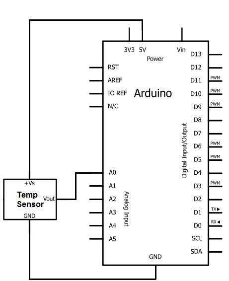 How to Build a TMP36 Temperature Sensor Circuit
