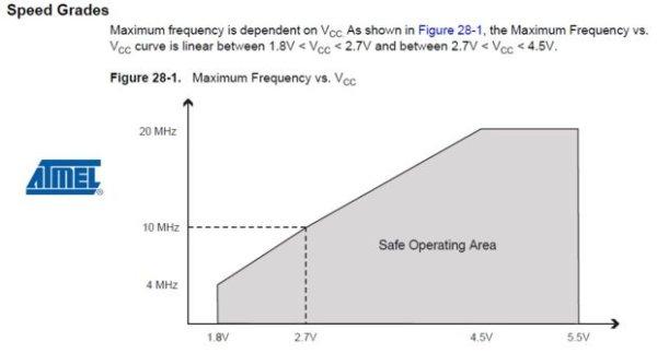 Arduino 3.3V Schematic