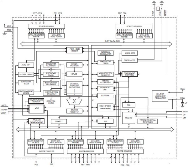 Arduino Leonardo AVR Development Board Schematic