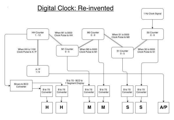 Learning Sequential Logic Design for a Digital Clock Schematic