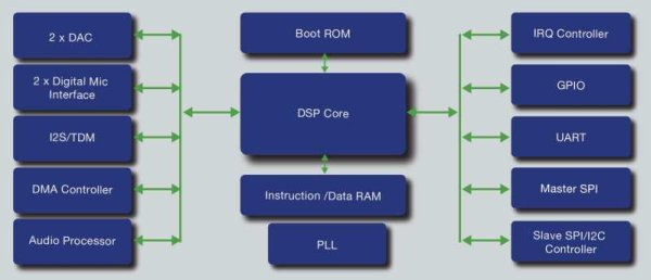 Microsemi expands audio DSPs