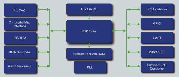 Microsemi expands audio DSPs