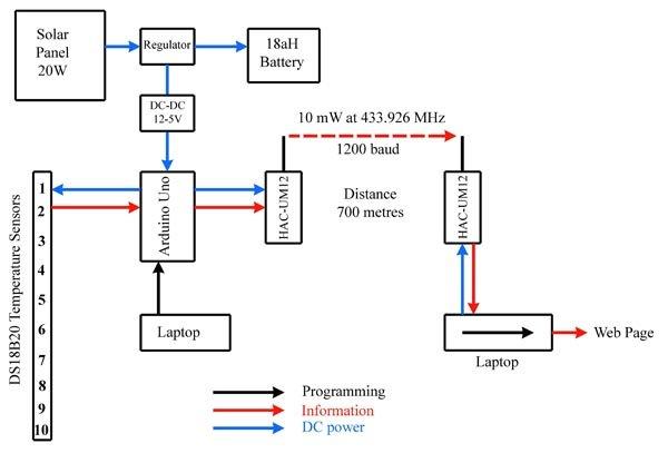 Technical Details of Logging Seawater Temperature Schematic