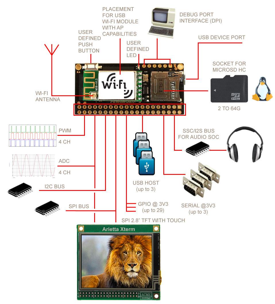 Arietta G25 - Low cost Linux embedded module