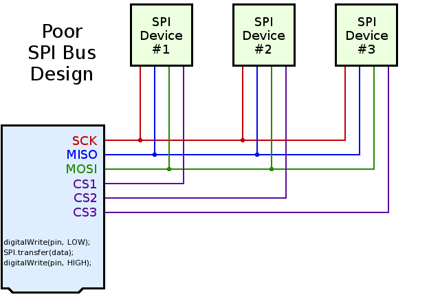 Better SPI Bus Design in 3 Steps