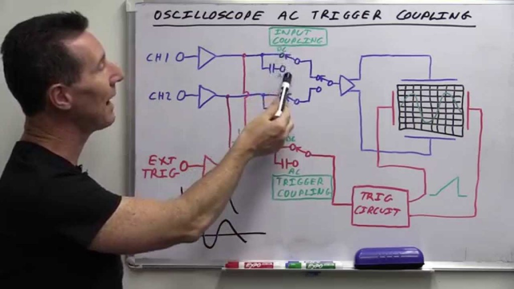 EEVblog #685 – What Is Oscilloscope AC Trigger Coupling?