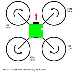 Design wire color