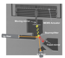 1st MEMS Spectrometer Debuts