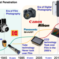 CMOS Image Sensors Surpassing Moore's Law