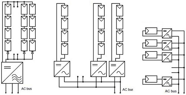 Integrated MCUs Enable Cost-Effective Microinverters for Solar Energy Designs