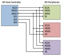 Using Efficient SPI Peripherals for Low-Cost MCU-Based IoT Designs