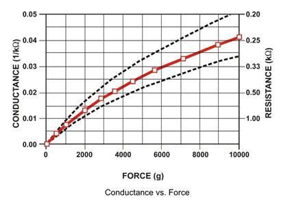 Conductance-vs-force