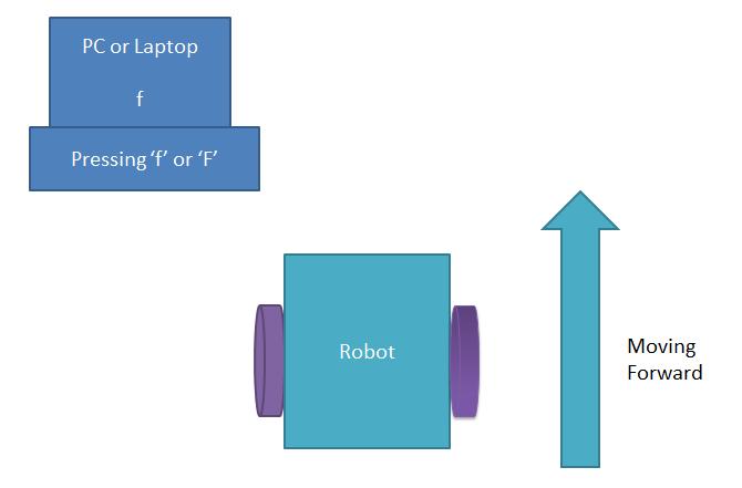 Robot using Arduino