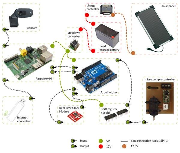 electronicshardware