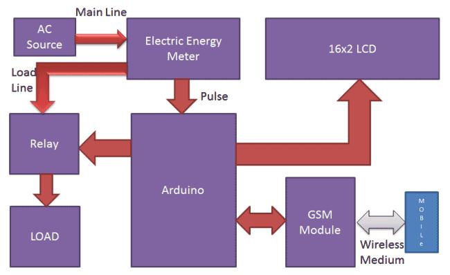 prepaid-energy-meter-using-gsm-block-diagram