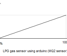 LPG sensor using arduino