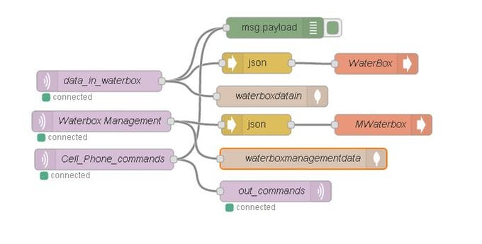 Congnitive GSM Autonomous Water-Meter