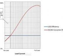 How to Improve Buck DC Converter Light Load Efficiency with an LDO