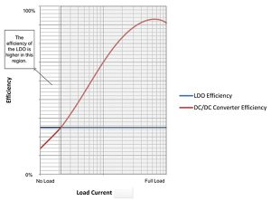 How to Improve Buck Converter Light Load Efficiency with an LDO