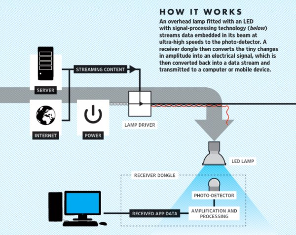Li-Fi – 200 Gbps via your room light