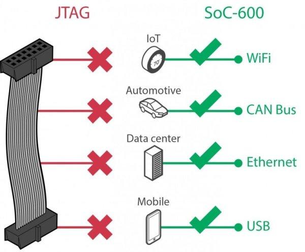 ARM CoreSight SoC-600, The Future of Debug